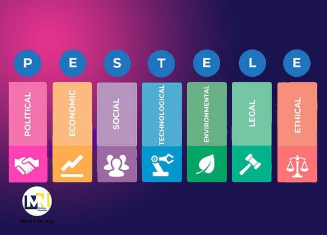 pestel چیست و چگونه از آن در تحقیقات بازار استفاده کنیم؟ چک لیست و مثال تحلیل pestel